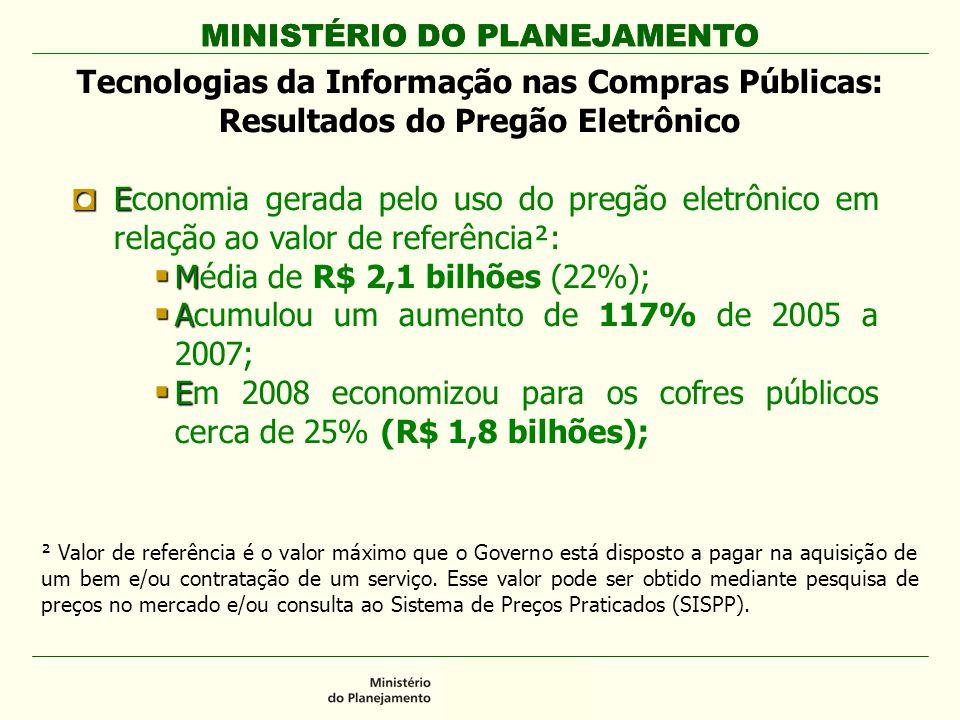 MINISTÉRIO DO PLANEJAMENTO Tecnologias da Informação nas Compras Públicas: Resultados do Pregão Eletrônico E Economia gerada pelo uso do pregão eletrônico em relação ao valor de referência²: M Média de R$ 2,1 bilhões (22%); A Acumulou um aumento de 117% de 2005 a 2007; E Em 2008 economizou para os cofres públicos cerca de 25% (R$ 1,8 bilhões); ² Valor de referência é o valor máximo que o Governo está disposto a pagar na aquisição de um bem e/ou contratação de um serviço.