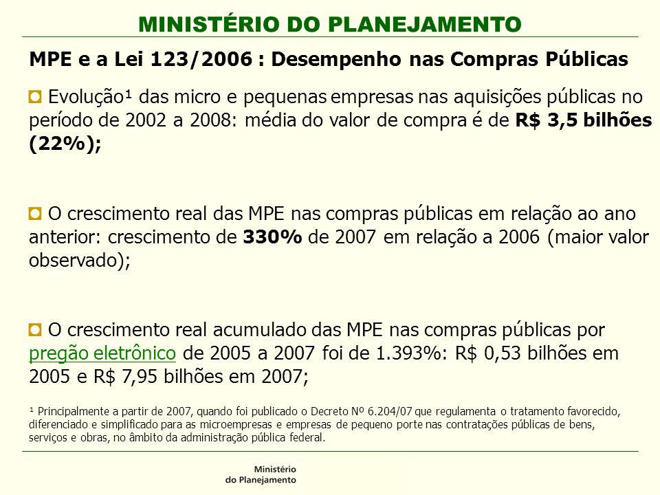 MINISTÉRIO DO PLANEJAMENTO MPE e a Lei 123/2006 : Desempenho nas Compras Públicas E Evolução¹ das micro e pequenas empresas nas aquisições públicas no período de 2002 a 2008: média do valor de compra é de R$ 3,5 bilhões (22%); O O crescimento real das MPE nas compras públicas em relação ao ano anterior: crescimento de 330% de 2007 em relação a 2006 (maior valor observado); O O crescimento real acumulado das MPE nas compras públicas por pregão eletrônico de 2005 a 2007 foi de 1.393%: R$ 0,53 bilhões em 2005 e R$ 7,95 bilhões em 2007; ¹ Principalmente a partir de 2007, quando foi publicado o Decreto Nº 6.204/07 que regulamenta o tratamento favorecido, diferenciado e simplificado para as microempresas e empresas de pequeno porte nas contratações públicas de bens, serviços e obras, no âmbito da administração pública federal.