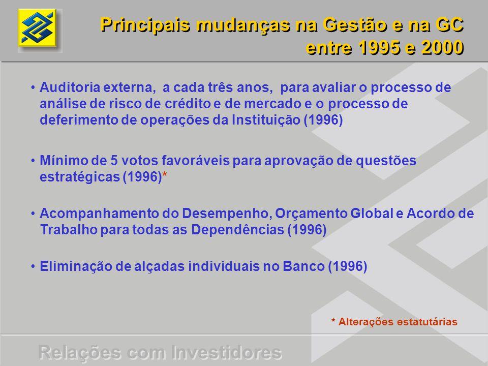 Relações com Investidores Principais mudanças na Gestão e na GC entre 1995 e 2000 Principais mudanças na Gestão e na GC entre 1995 e 2000 Auditoria externa, a cada três anos, para avaliar o processo de análise de risco de crédito e de mercado e o processo de deferimento de operações da Instituição (1996) Mínimo de 5 votos favoráveis para aprovação de questões estratégicas (1996)* Acompanhamento do Desempenho, Orçamento Global e Acordo de Trabalho para todas as Dependências (1996) Eliminação de alçadas individuais no Banco (1996) * Alterações estatutárias