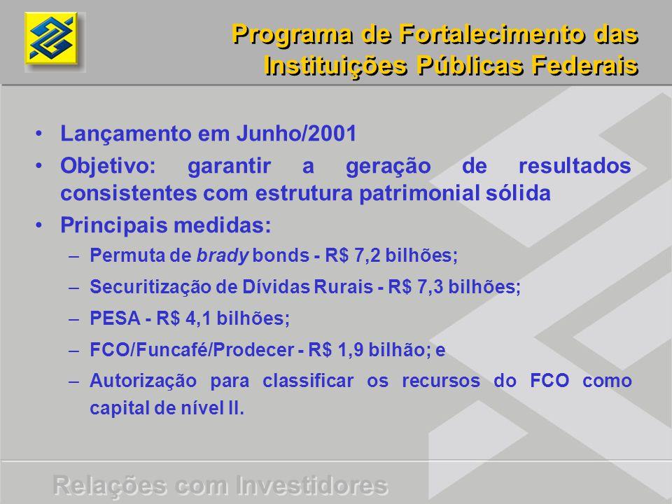 Relações com Investidores Programa de Fortalecimento das Instituições Públicas Federais Lançamento em Junho/2001 Objetivo: garantir a geração de resultados consistentes com estrutura patrimonial sólida Principais medidas: – –Permuta de brady bonds - R$ 7,2 bilhões; – –Securitização de Dívidas Rurais - R$ 7,3 bilhões; – –PESA - R$ 4,1 bilhões; – –FCO/Funcafé/Prodecer - R$ 1,9 bilhão; e – –Autorização para classificar os recursos do FCO como capital de nível II.