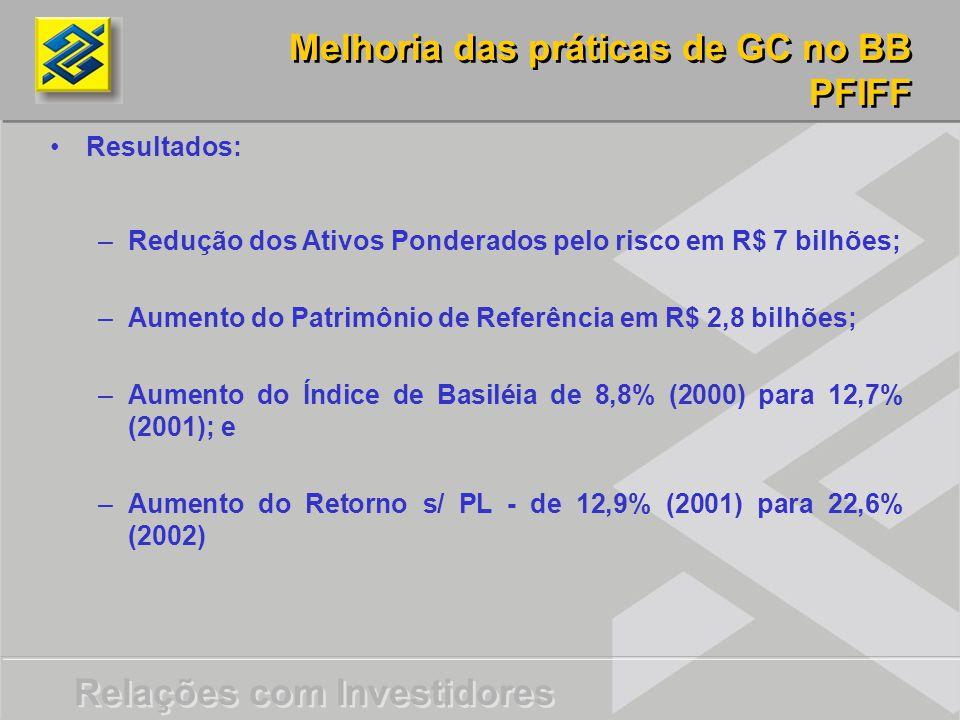 Relações com Investidores Resultados: – –Redução dos Ativos Ponderados pelo risco em R$ 7 bilhões; – –Aumento do Patrimônio de Referência em R$ 2,8 bilhões; – –Aumento do Índice de Basiléia de 8,8% (2000) para 12,7% (2001); e – –Aumento do Retorno s/ PL - de 12,9% (2001) para 22,6% (2002) Melhoria das práticas de GC no BB PFIFF Melhoria das práticas de GC no BB PFIFF