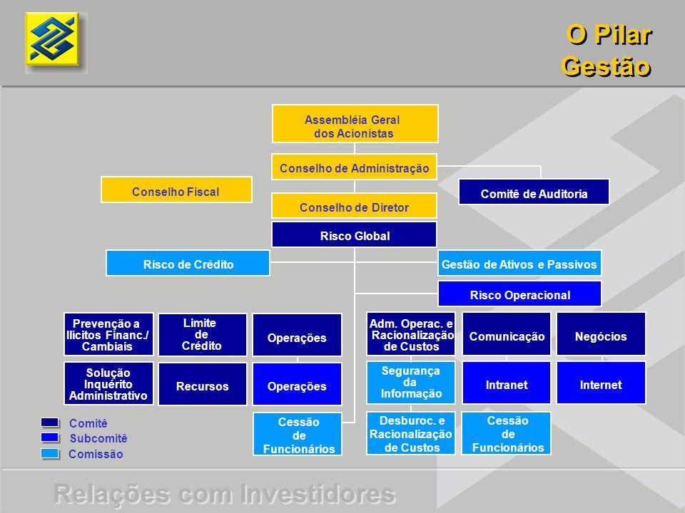 Relações com Investidores O Pilar Gestão O Pilar Gestão Segurança da Informação Solução Inquérito Administrativo Prevenção a Ilícitos Financ./ Cambiais Assembléia Geral dos Acionistas Conselho de Administração Conselho de Diretor Comitê de Auditoria Conselho Fiscal Risco Global Gestão de Ativos e Passivos Risco de Crédito Risco Operacional Limite de Crédito Operações Recursos Operações Adm.