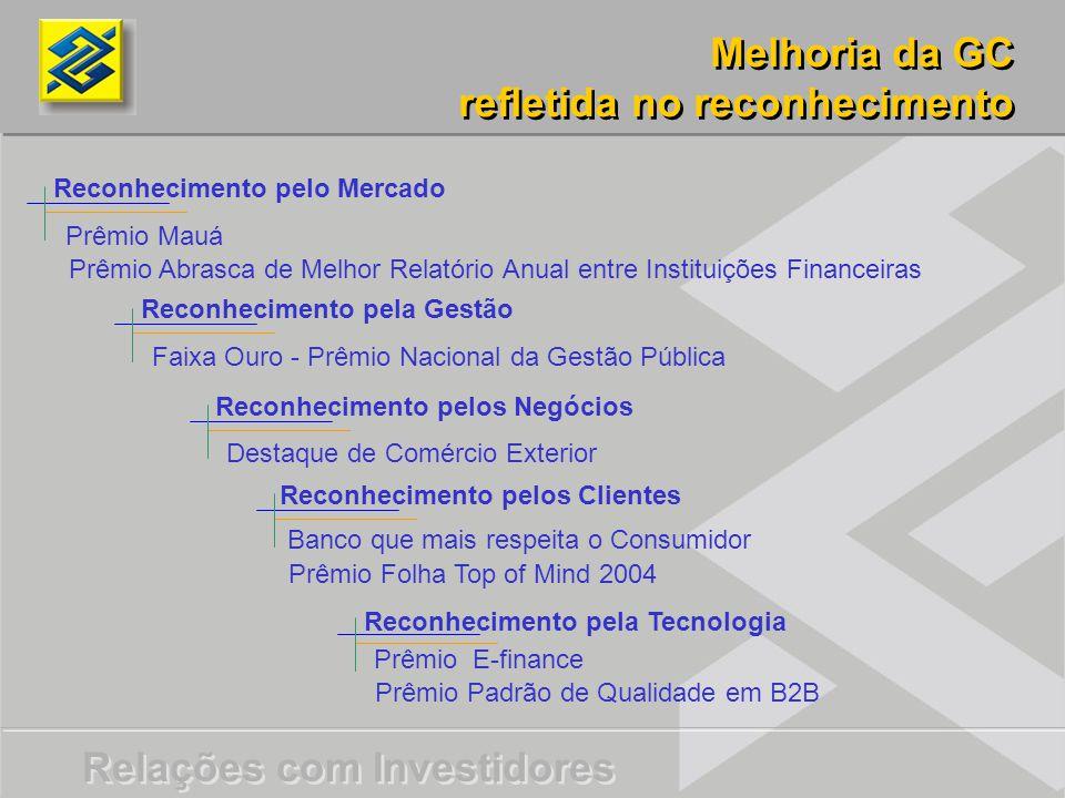 Relações com Investidores Prêmio Mauá Prêmio Abrasca de Melhor Relatório Anual entre Instituições Financeiras Faixa Ouro - Prêmio Nacional da Gestão P