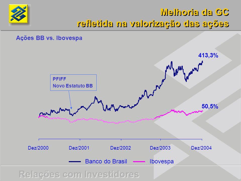 Relações com Investidores Melhoria da GC refletida na valorização das ações Melhoria da GC refletida na valorização das ações Banco do BrasilIbovespa Ações BB vs.