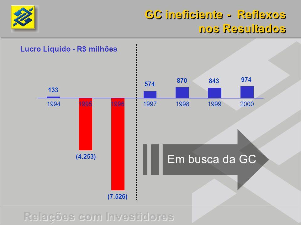 Relações com Investidores 133 (4.253) (7.526) 574 870 843 974 1994199519961997199819992000 Lucro Líquido - R$ milhões GC ineficiente - Reflexos nos Resultados GC ineficiente - Reflexos nos Resultados Em busca da GC