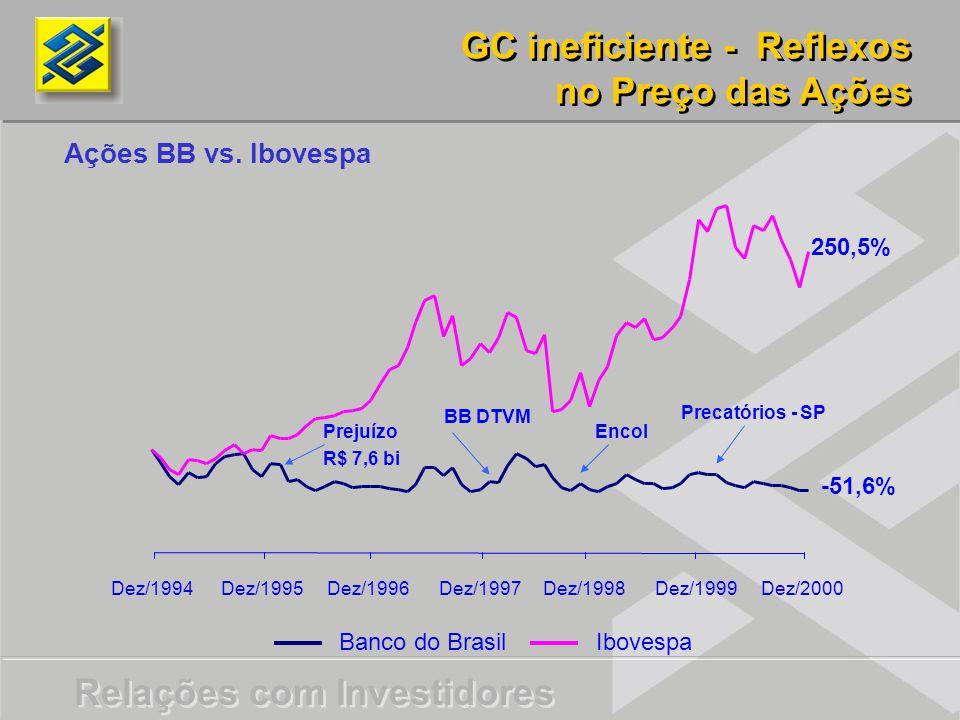 Relações com Investidores Ações BB vs. Ibovespa Banco do BrasilIbovespa Dez/1994Dez/1995Dez/1996Dez/1997Dez/1998Dez/1999Dez/2000 GC ineficiente - Refl