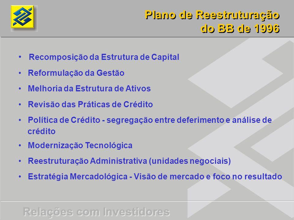 Relações com Investidores Plano de Reestruturação do BB de 1996 Plano de Reestruturação do BB de 1996 Recomposição da Estrutura de Capital Reformulação da Gestão Melhoria da Estrutura de Ativos Revisão das Práticas de Crédito Política de Crédito - segregação entre deferimento e análise de crédito Modernização Tecnológica Reestruturação Administrativa (unidades negociais) Estratégia Mercadológica - Visão de mercado e foco no resultado