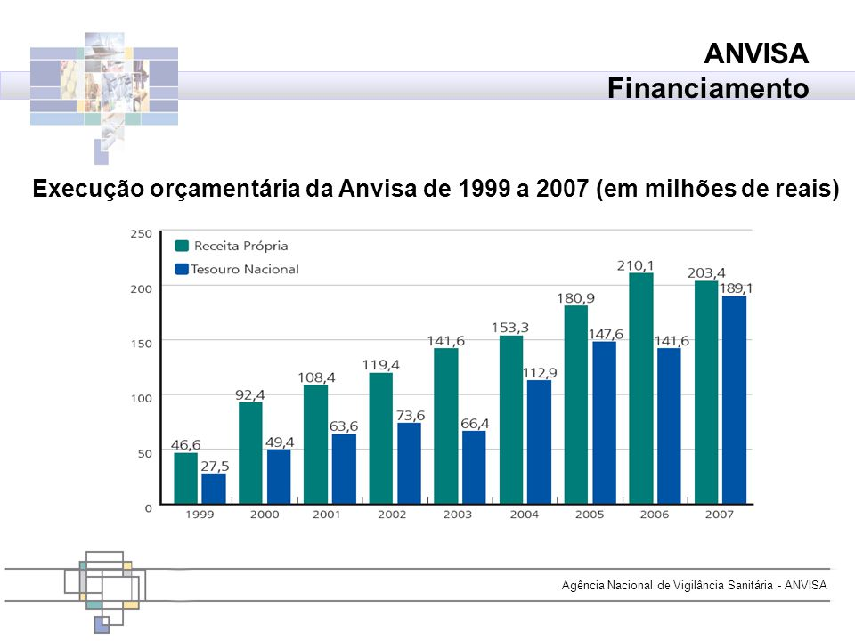 Agência Nacional de Vigilância Sanitária - ANVISA Execução orçamentária da Anvisa de 1999 a 2007 (em milhões de reais) ANVISA Financiamento