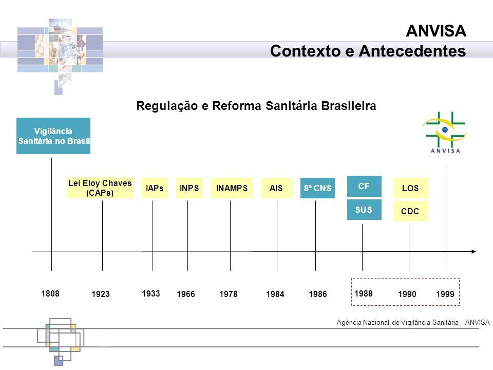 Agência Nacional de Vigilância Sanitária - ANVISA ANVISA Contexto e Antecedentes 1923 Lei Eloy Chaves (CAPs) 1966 INPS 1978 INAMPS 1984 AIS 1986 8ª CN