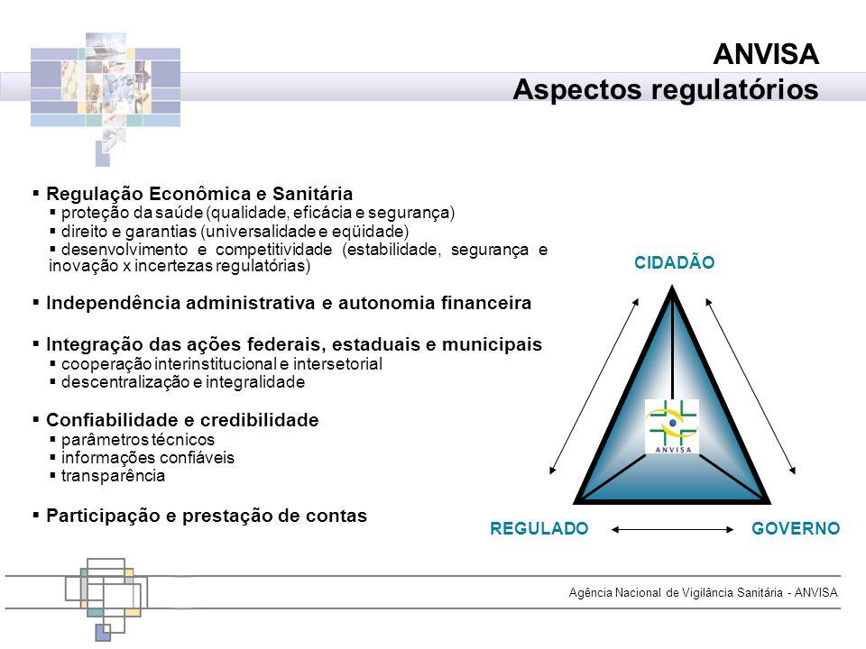 Agência Nacional de Vigilância Sanitária - ANVISA Regulação Econômica e Sanitária proteção da saúde (qualidade, eficácia e segurança) direito e garant