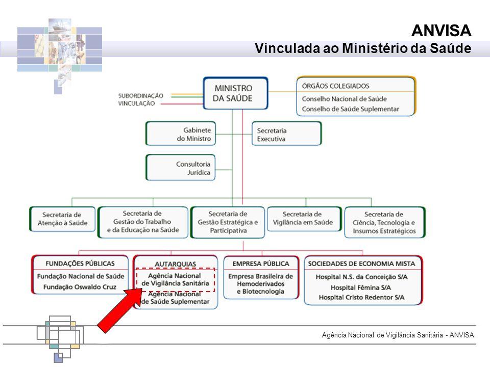 Agência Nacional de Vigilância Sanitária - ANVISA ANVISA Vinculada ao Ministério da Saúde