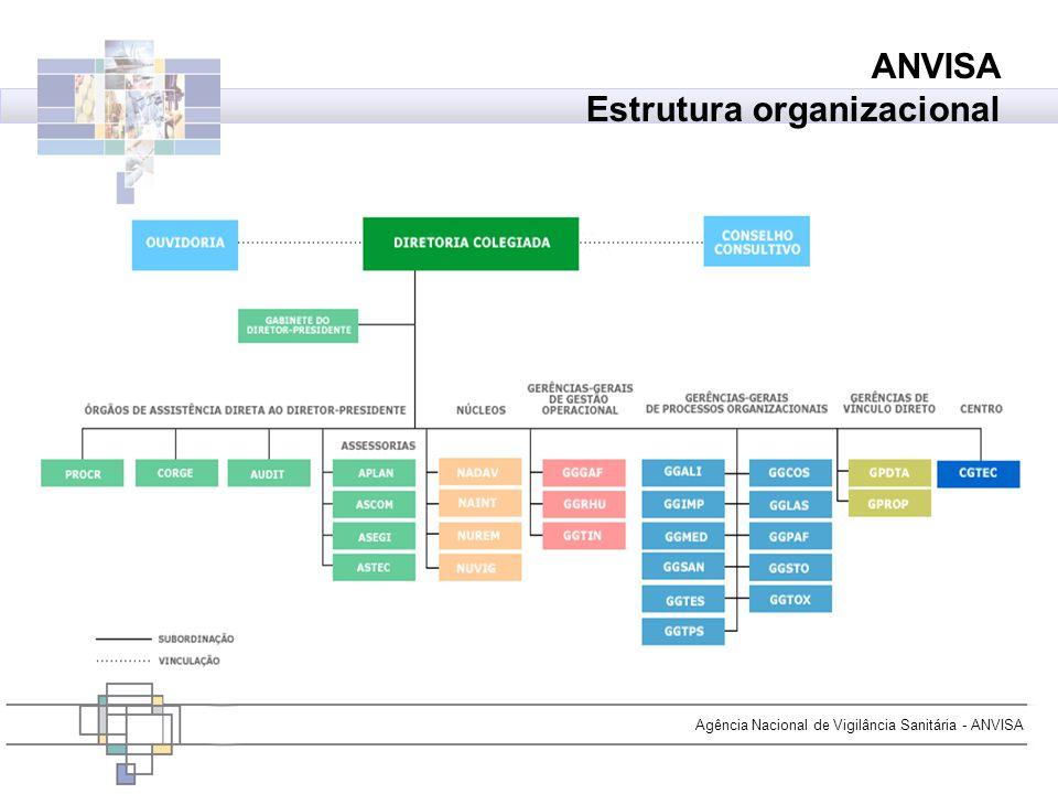 Agência Nacional de Vigilância Sanitária - ANVISA ANVISA Estrutura organizacional