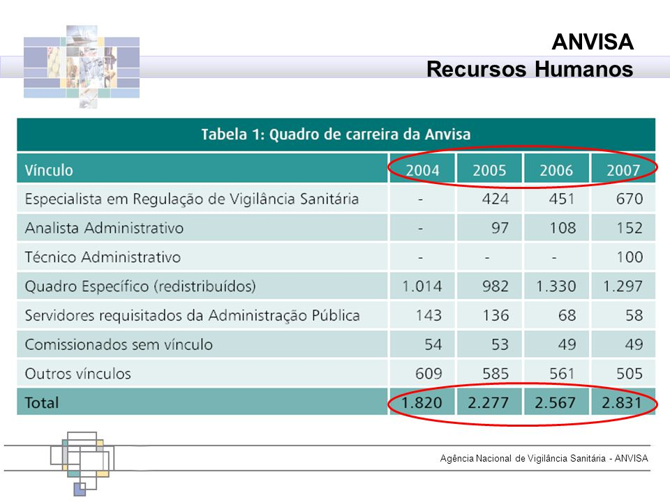 Agência Nacional de Vigilância Sanitária - ANVISA ANVISA Recursos Humanos Brasil. Ministério da Saúde, Agência Nacional de Vigilância Sanitária. Relat
