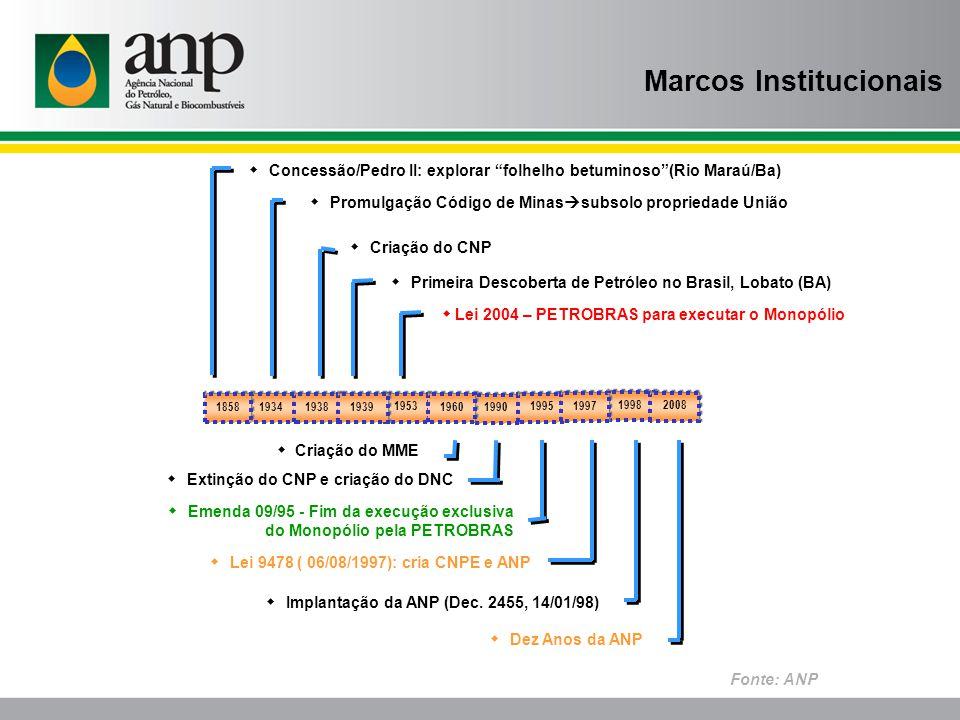 Marcos Institucionais Fonte: ANP Implantação da ANP (Dec.