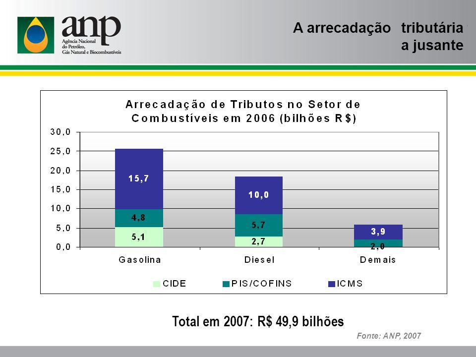 A arrecadação tributária a jusante Fonte: ANP, 2007 Total em 2007: R$ 49,9 bilhões
