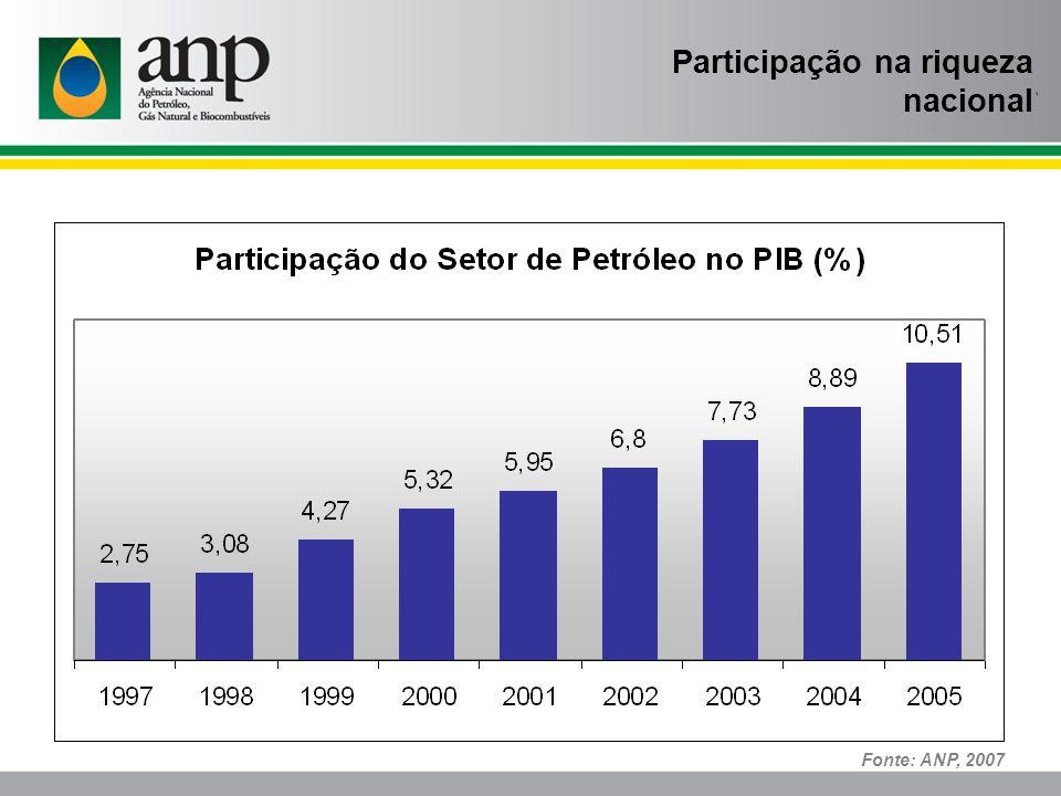 Nota: * preços básicos (excluem-se impostos e subsídios sobre Produtos) Fonte: ANP, 2007 Participação na riqueza nacional