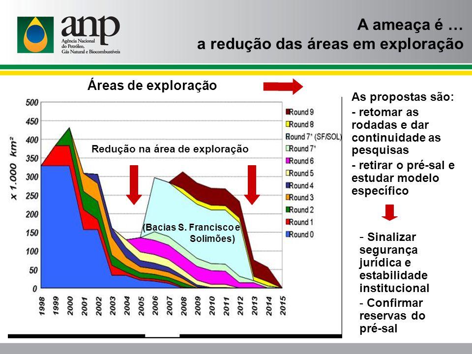 Redução na área de exploração (Bacias S.
