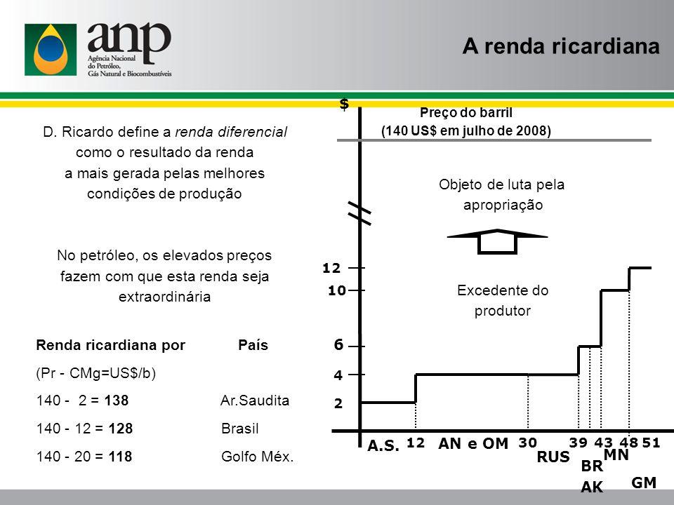 DÉFICIT A SER COBERTO PELAS PRÓXIMAS RODADAS A perspectiva para o gás natural Um desafio presente, que se acentua com a consolidação da indústria no Brasil, uma vez que o gás saltou de 2 para quase 10% na matriz energética após 1997