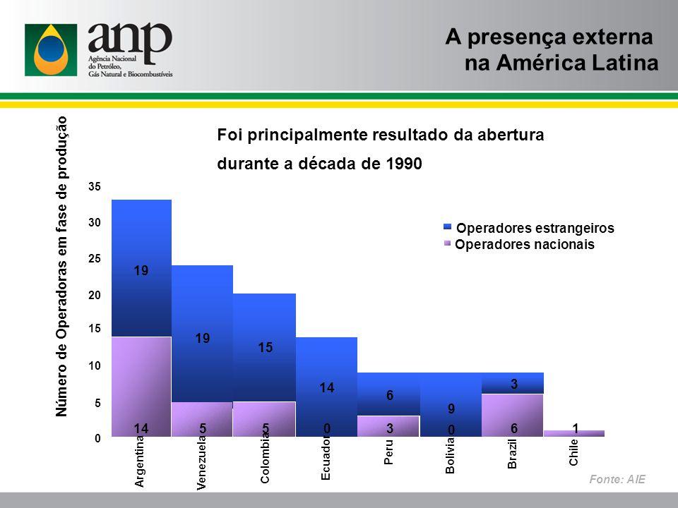 A presença externa na América Latina Foi principalmente resultado da abertura durante a década de 1990 Fonte: AIE