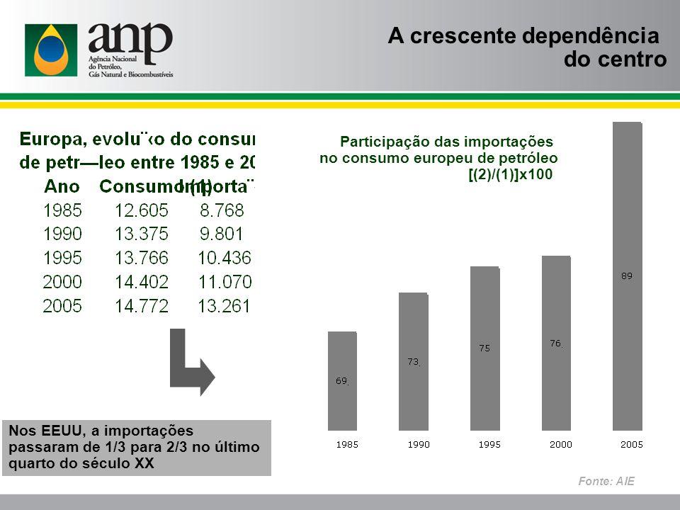 Participação das importações no consumo europeu de petróleo [(2)/(1)]x100 A crescente dependência do centro Nos EEUU, a importações passaram de 1/3 para 2/3 no último quarto do século XX Fonte: AIE