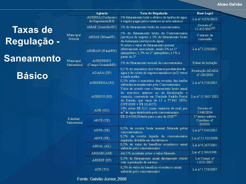Alceu Galvão Fonte: Galvão Junior, 2008 Taxas de Regulação - Saneamento Básico