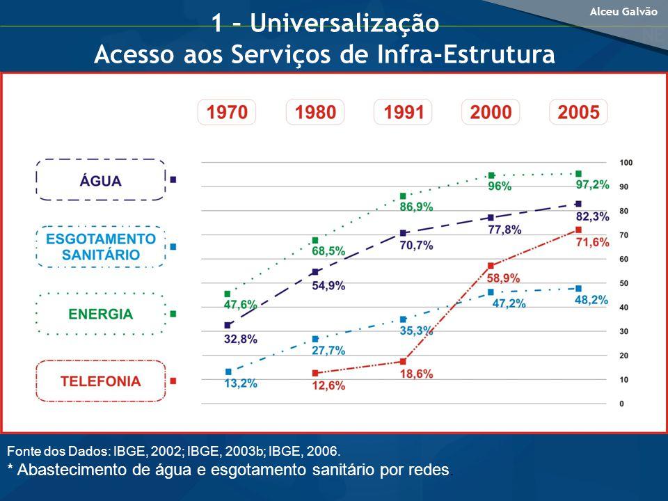 Alceu Galvão 1 – Universalização Acesso aos Serviços de Infra-Estrutura Fonte dos Dados: IBGE, 2002; IBGE, 2003b; IBGE, 2006.