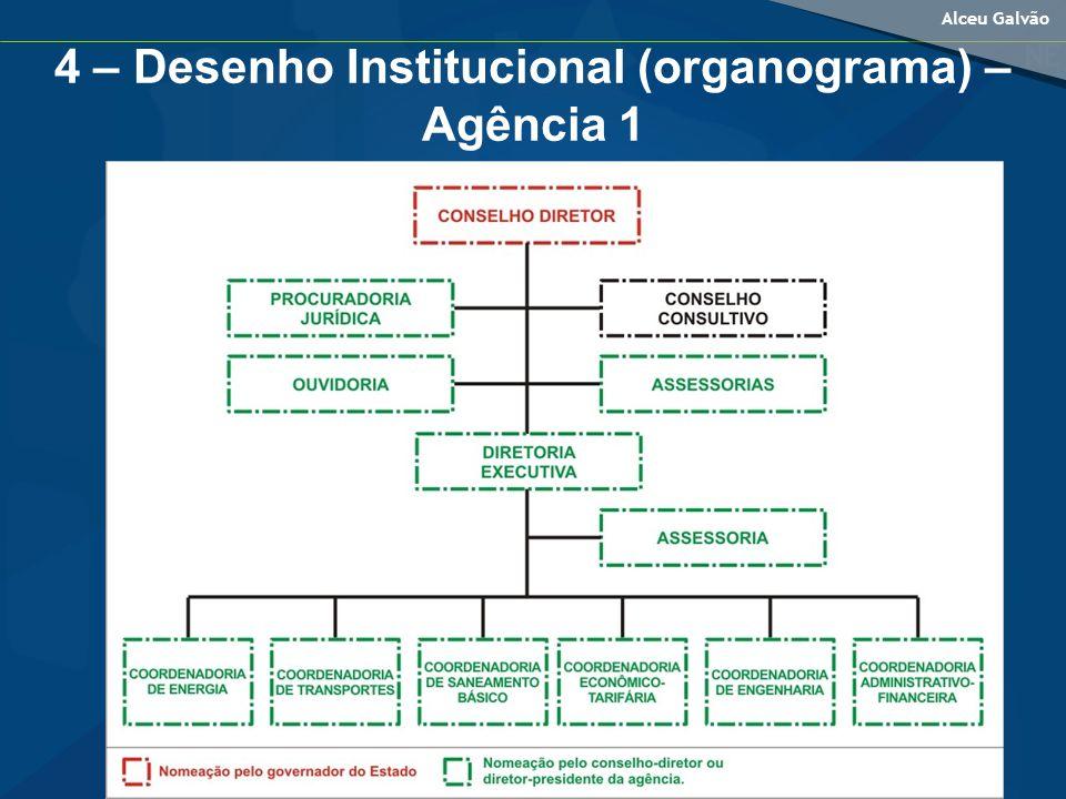 Alceu Galvão 4 – Desenho Institucional (organograma) – Agência 1