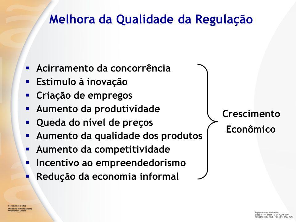 Acirramento da concorrência Estímulo à inovação Criação de empregos Aumento da produtividade Queda do nível de preços Aumento da qualidade dos produto