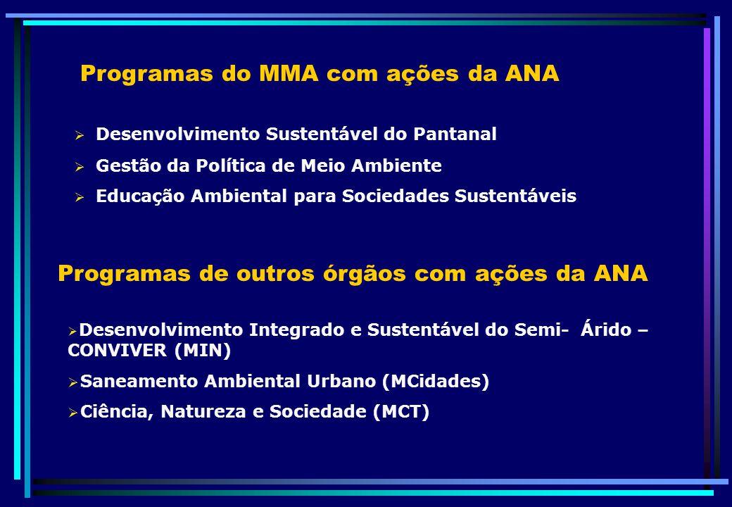 Programas do MMA com ações da ANA Desenvolvimento Sustentável do Pantanal Gestão da Política de Meio Ambiente Educação Ambiental para Sociedades Suste