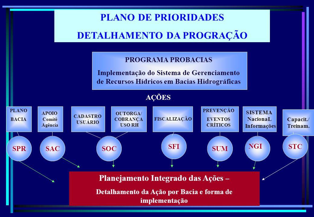 Capacit./ Treinam. PLANO DE PRIORIDADES DETALHAMENTO DA PROGRAÇÃO PROGRAMA PROBACIAS Implementação do Sistema de Gerenciamento de Recursos Hídricos em