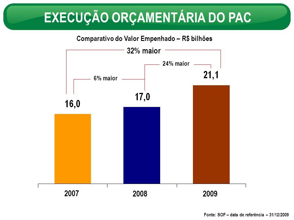 Comparativo do Valor Empenhado – R$ bilhões EXECUÇÃO ORÇAMENTÁRIA DO PAC 2007 20082009 6% maior 24% maior 32% maior Fonte: SOF – data de referência – 31/12/2009