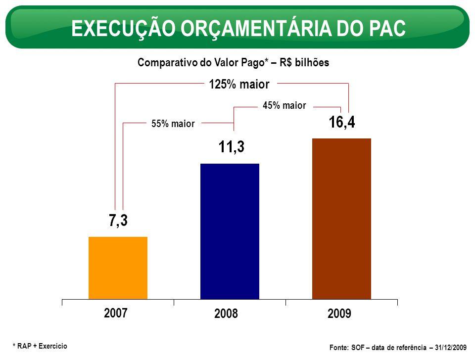Comparativo do Valor Pago* – R$ bilhões EXECUÇÃO ORÇAMENTÁRIA DO PAC 55% maior 45% maior * RAP + Exercício 2007 20082009 125% maior Fonte: SOF – data de referência – 31/12/2009