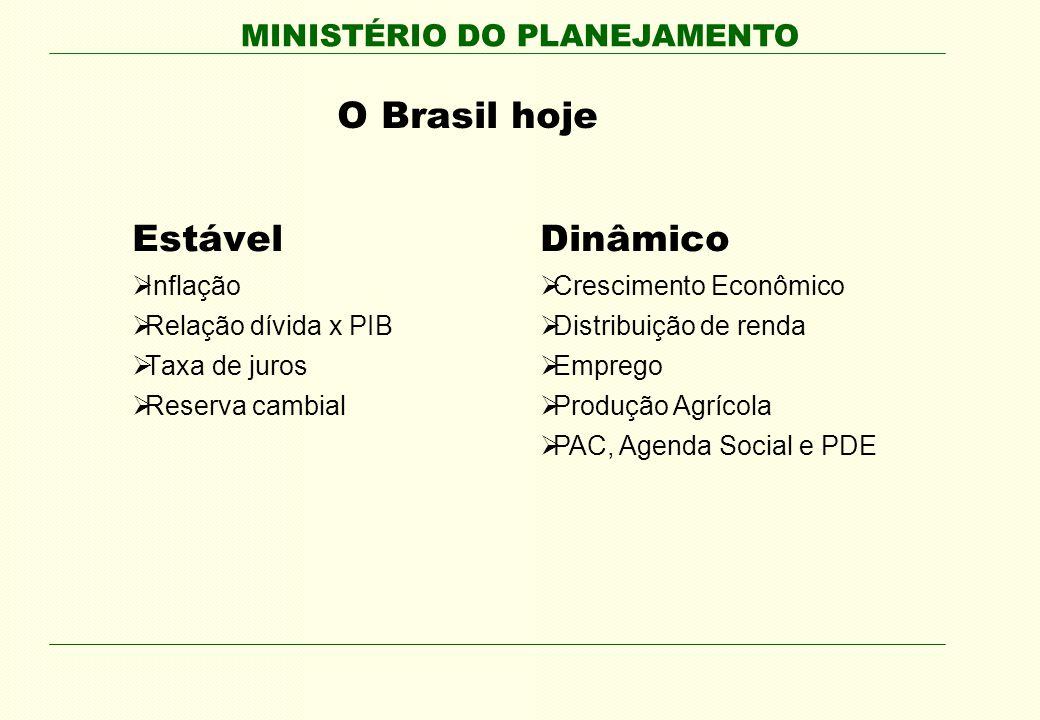 MINISTÉRIO DO PLANEJAMENTO O Brasil hoje Estável Inflação Relação dívida x PIB Taxa de juros Reserva cambial Dinâmico Crescimento Econômico Distribuição de renda Emprego Produção Agrícola PAC, Agenda Social e PDE