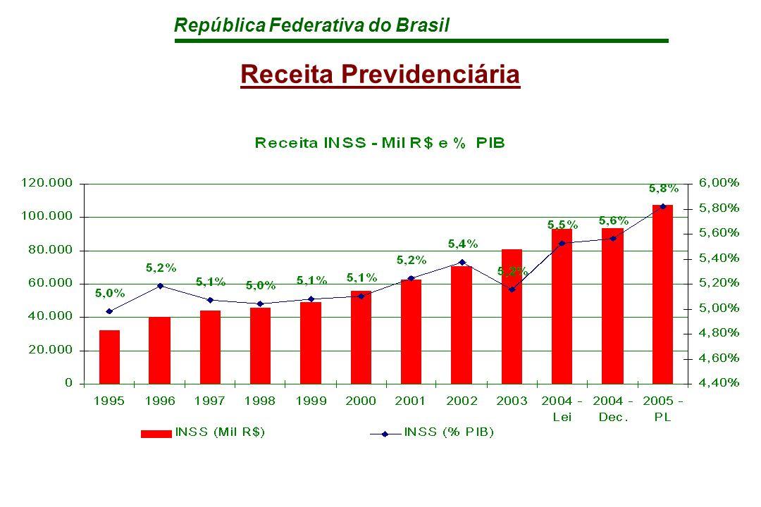 República Federativa do Brasil Receita Previdenciária
