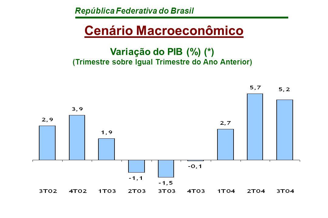 República Federativa do Brasil Cenário Macroeconômico Variação do PIB (%) (*) (Trimestre sobre Igual Trimestre do Ano Anterior)