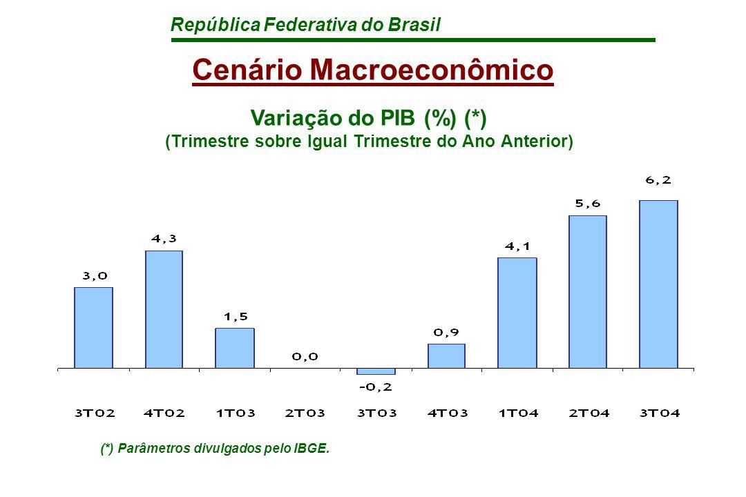 República Federativa do Brasil Cenário Macroeconômico Variação do PIB (%) (*) (Trimestre sobre Igual Trimestre do Ano Anterior) (*) Parâmetros divulgados pelo IBGE.