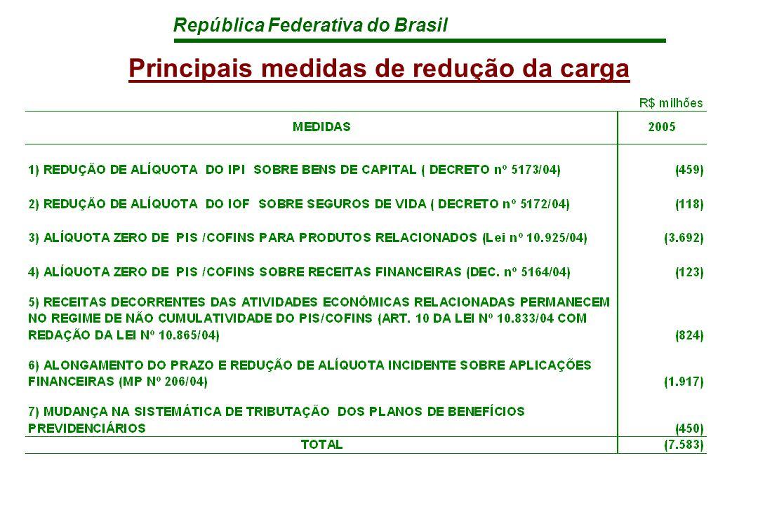 República Federativa do Brasil Principais medidas de redução da carga