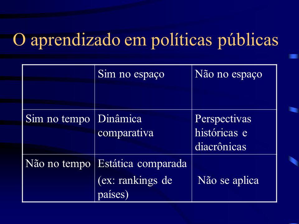 O aprendizado em políticas públicas Sim no espaçoNão no espaço Sim no tempoDinâmica comparativa Perspectivas históricas e diacrônicas Não no tempoEstática comparada (ex: rankings de países) Não se aplica