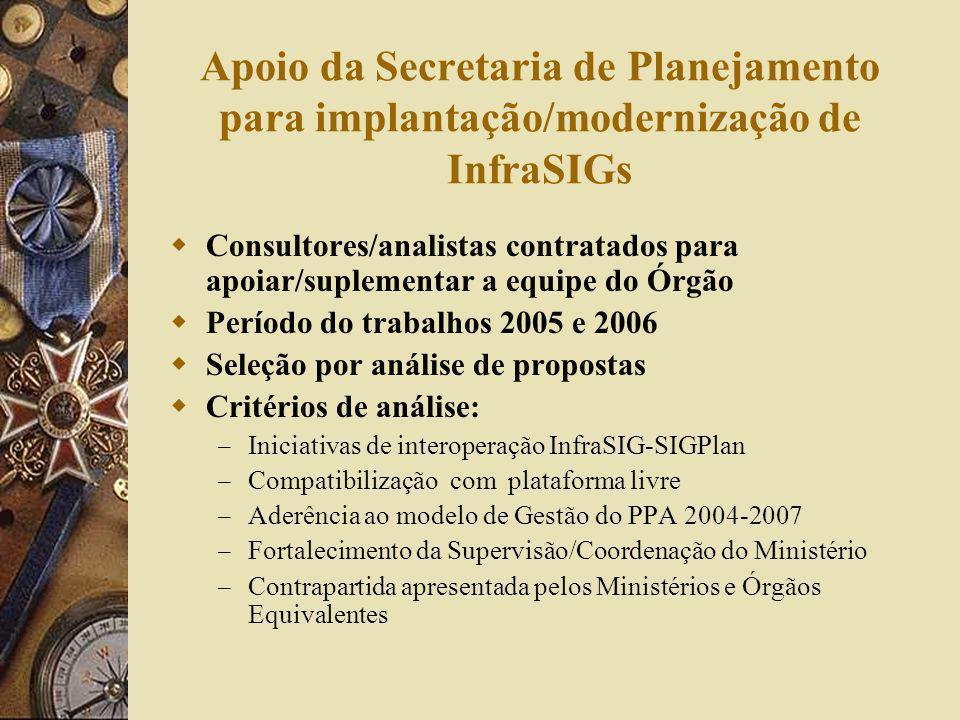 Apoio da Secretaria de Planejamento para implantação/modernização de InfraSIGs Consultores/analistas contratados para apoiar/suplementar a equipe do Ó