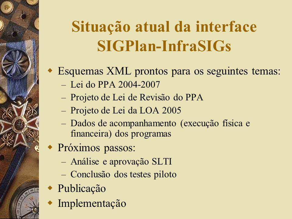 Situação atual da interface SIGPlan-InfraSIGs Esquemas XML prontos para os seguintes temas: – Lei do PPA 2004-2007 – Projeto de Lei de Revisão do PPA