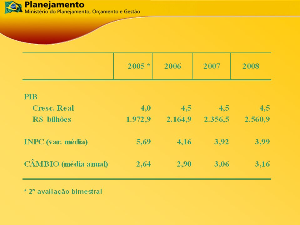Meta de Resultado Primário Manutenção da atual meta de superávit primário para 2006, 2007 e 2008.