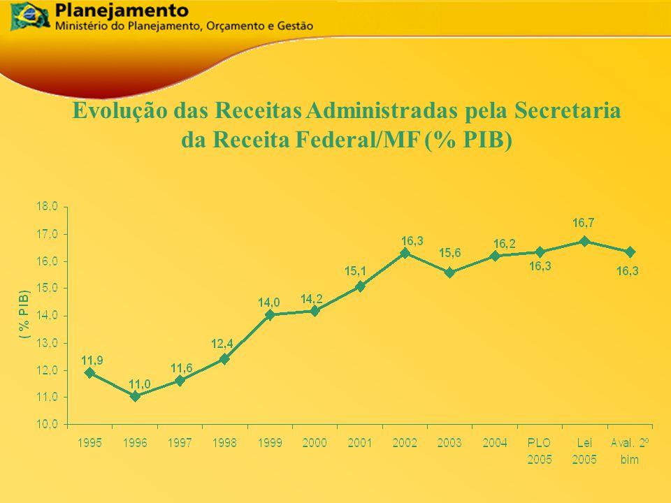 Evolução das Receitas Administradas pela Secretaria da Receita Federal/MF (% PIB)