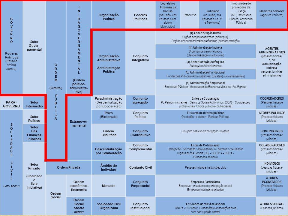 G O V E R N O Poderes Públicos (Estado stricto sensu) Setor Gover- namental O R D E M (Órbita ) P Ú B L I C A I N T R A G O V E R N A M E N T A L (Ordem político- administra- tiva) Organização Política Poderes Políticos Legislativo Tribunais de Contas (na União, nos Estados e em alguns Municípios) Executivo Judiciário (na União, nos Estados e no DF e Territórios) Instituições de provedoria de justiça (MP, Defensoria Pública, Advocacia Pública) Membros de Poder (Agentes Políticos) Organização Administrativa Administração Pública Conjunto integrativo (I) Administração Direta Órgãos despersonalizados (hierarquia) Órgãos despersonalizados autônomos (desconcentração) AGENTES ADMINISTRA TIVOS (pessoas físicas); e, na Administração Indireta: pessoas jurídicas administrativas (II) Administração Indireta Organismos personalizados (Descentralização institucional) (a) Administração Autárquica Autarquias Administrativas (b) Administração Fundacional Fundações Públicas (Administrativas) (Estatais) (Governamentais) (c) Administração Empresarial Empresas Públicas / Sociedades de Economia Mista de 1º e 2º graus PARA - GOVERNO Setor Intermédio Extragover- namental Paradministração (Descentralização por Cooperação) Conjunto agregado Entes de Cooperação PJ Paradministrativas : Serviços Sociais Autônomos: (SSA) - Corporações profissionais.