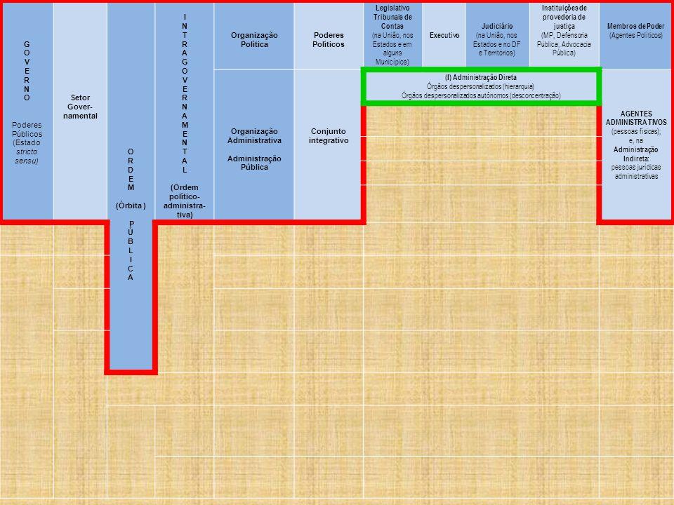 G O V E R N O Poderes Públicos (Estado stricto sensu) Setor Gover- namental O R D E M (Órbita ) P Ú B L I C A I N T R A G O V E R N A M E N T A L (Ordem político- administra- tiva) Organização Política Poderes Políticos Legislativo Tribunais de Contas (na União, nos Estados e em alguns Municípios) Executivo Judiciário (na União, nos Estados e no DF e Territórios) Instituições de provedoria de justiça (MP, Defensoria Pública, Advocacia Pública) Membros de Poder (Agentes Políticos) Organização Administrativa Administração Pública Conjunto integrativo (I) Administração Direta Órgãos despersonalizados (hierarquia) Órgãos despersonalizados autônomos (desconcentração) AGENTES ADMINISTRA TIVOS (pessoas físicas); e, na Administração Indireta: pessoas jurídicas administrativas