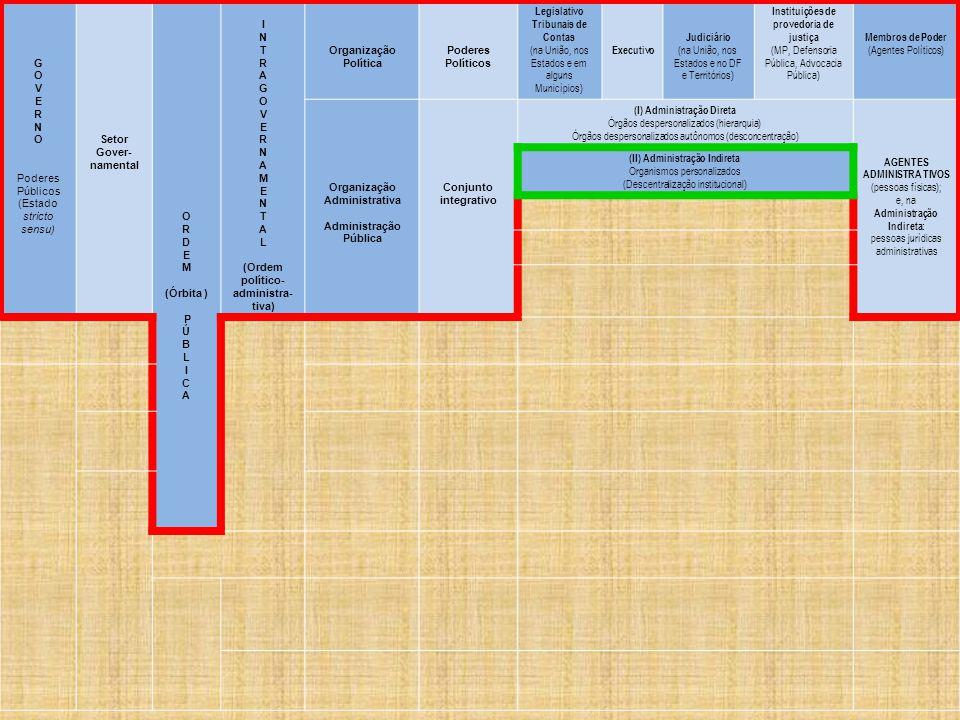 G O V E R N O Poderes Públicos (Estado stricto sensu) Setor Gover- namental O R D E M (Órbita ) P Ú B L I C A I N T R A G O V E R N A M E N T A L (Ordem político- administra- tiva) Organização Política Poderes Políticos Legislativo Tribunais de Contas (na União, nos Estados e em alguns Municípios) Executivo Judiciário (na União, nos Estados e no DF e Territórios) Instituições de provedoria de justiça (MP, Defensoria Pública, Advocacia Pública) Membros de Poder (Agentes Políticos) Organização Administrativa Administração Pública Conjunto integrativo (I) Administração Direta Órgãos despersonalizados (hierarquia) Órgãos despersonalizados autônomos (desconcentração) AGENTES ADMINISTRA TIVOS (pessoas físicas); e, na Administração Indireta: pessoas jurídicas administrativas (II) Administração Indireta Organismos personalizados (Descentralização institucional)