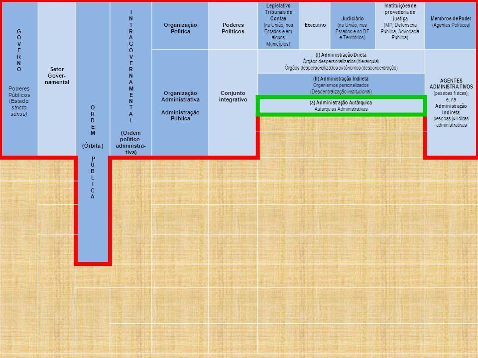 G O V E R N O Poderes Públicos (Estado stricto sensu) Setor Gover- namental O R D E M (Órbita ) P Ú B L I C A I N T R A G O V E R N A M E N T A L (Ordem político- administra- tiva) Organização Política Poderes Políticos Legislativo Tribunais de Contas (na União, nos Estados e em alguns Municípios) Executivo Judiciário (na União, nos Estados e no DF e Territórios) Instituições de provedoria de justiça (MP, Defensoria Pública, Advocacia Pública) Membros de Poder (Agentes Políticos) Organização Administrativa Administração Pública Conjunto integrativo (I) Administração Direta Órgãos despersonalizados (hierarquia) Órgãos despersonalizados autônomos (desconcentração) AGENTES ADMINISTRA TIVOS (pessoas físicas); e, na Administração Indireta: pessoas jurídicas administrativas (II) Administração Indireta Organismos personalizados (Descentralização institucional) (a) Administração Autárquica Autarquias Administrativas