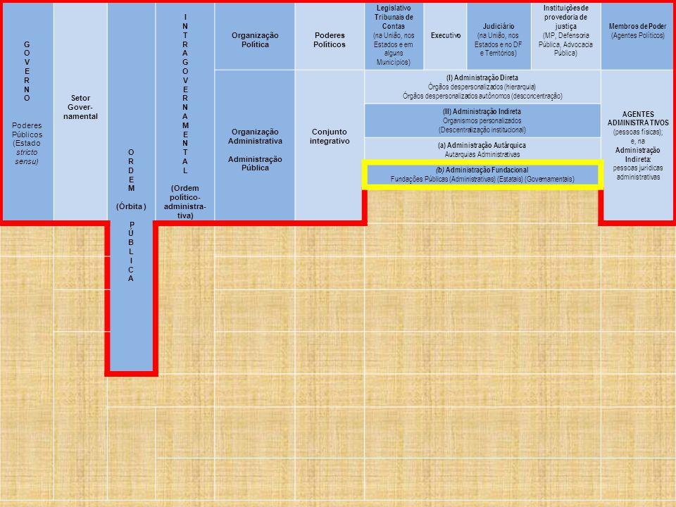 G O V E R N O Poderes Públicos (Estado stricto sensu) Setor Gover- namental O R D E M (Órbita ) P Ú B L I C A I N T R A G O V E R N A M E N T A L (Ordem político- administra- tiva) Organização Política Poderes Políticos Legislativo Tribunais de Contas (na União, nos Estados e em alguns Municípios) Executivo Judiciário (na União, nos Estados e no DF e Territórios) Instituições de provedoria de justiça (MP, Defensoria Pública, Advocacia Pública) Membros de Poder (Agentes Políticos) Organização Administrativa Administração Pública Conjunto integrativo (I) Administração Direta Órgãos despersonalizados (hierarquia) Órgãos despersonalizados autônomos (desconcentração) AGENTES ADMINISTRA TIVOS (pessoas físicas); e, na Administração Indireta: pessoas jurídicas administrativas (II) Administração Indireta Organismos personalizados (Descentralização institucional) (a) Administração Autárquica Autarquias Administrativas (b) Administração Fundacional Fundações Públicas (Administrativas) (Estatais) (Governamentais)