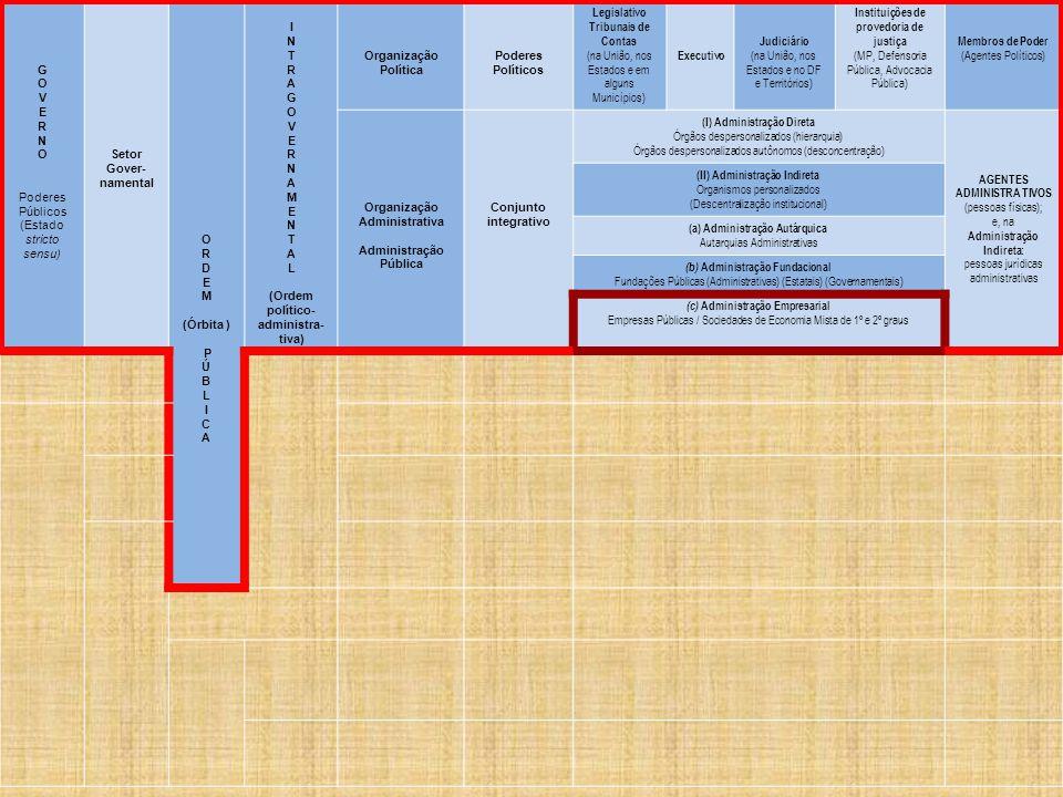 G O V E R N O Poderes Públicos (Estado stricto sensu) Setor Gover- namental O R D E M (Órbita ) P Ú B L I C A I N T R A G O V E R N A M E N T A L (Ordem político- administra- tiva) Organização Política Poderes Políticos Legislativo Tribunais de Contas (na União, nos Estados e em alguns Municípios) Executivo Judiciário (na União, nos Estados e no DF e Territórios) Instituições de provedoria de justiça (MP, Defensoria Pública, Advocacia Pública) Membros de Poder (Agentes Políticos) Organização Administrativa Administração Pública Conjunto integrativo (I) Administração Direta Órgãos despersonalizados (hierarquia) Órgãos despersonalizados autônomos (desconcentração) AGENTES ADMINISTRA TIVOS (pessoas físicas); e, na Administração Indireta: pessoas jurídicas administrativas (II) Administração Indireta Organismos personalizados (Descentralização institucional) (a) Administração Autárquica Autarquias Administrativas (b) Administração Fundacional Fundações Públicas (Administrativas) (Estatais) (Governamentais) (c) Administração Empresarial Empresas Públicas / Sociedades de Economia Mista de 1º e 2º graus