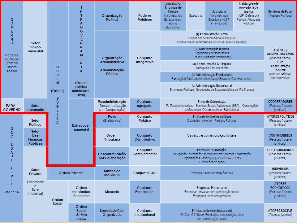 G O V E R N O Poderes Públicos (Estado stricto sensu) Setor Gover- namental O R D E M (Órbita ) P Ú B L I C A I N T R A G O V E R N A M E N T A L (Ordem político- administra- tiva) Organização Política Poderes Políticos Legislativo Tribunais de Contas (na União, nos Estados e em alguns Municípios) Executivo Judiciário (na União, nos Estados e no DF e Territórios) Instituições de provedoria de justiça (MP, Defensoria Pública, Advocacia Pública) Membros de Poder (Agentes Políticos) Organização Administrativa Administração Pública Conjunto integrativo (I) Administração Direta Órgãos despersonalizados (hierarquia) Órgãos despersonalizados autônomos (desconcentração) AGENTES ADMINISTRA TIVOS (pessoas físicas); e, na Administração Indireta: pessoas jurídicas administrativas (II) Administração Indireta Organismos personalizados (Descentralização institucional) (a) Administração Autárquica Autarquias Administrativas (b) Administração Fundacional Fundações Públicas (Administrativas) (Estatais) (Governamentais) (c) Administração Empresarial Empresas Públicas / Sociedades de Economia Mista de 1º e 2º graus PARA – GOVERNO Setor Intermédio Extragover- namental Paradministração (Descentralização por Cooperação) Conjunto agregado Entes de Cooperação PJ Paradministrativas : Serviços Sociais Autônomos: (SSA) - Corporações profissionais.