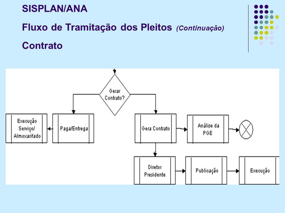 SISPLAN/ANA Fluxo de Tramitação dos Pleitos (Continuação) Contrato